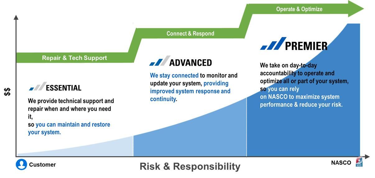 Risk vs Responsibility